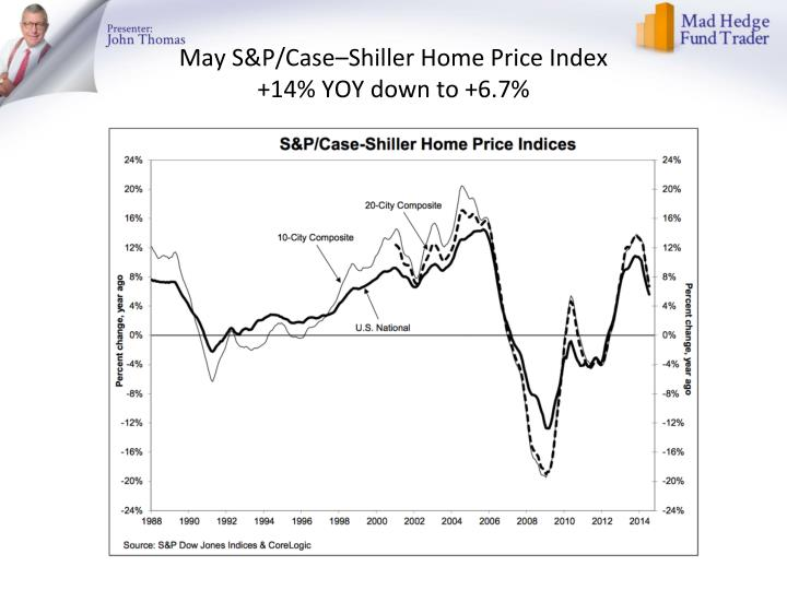 May S&P/Case–Shiller Home Price Index