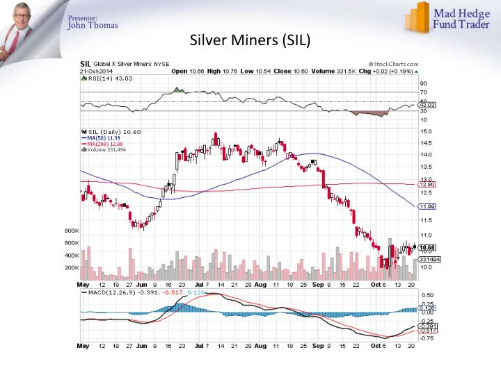 Silver Miners (SIL