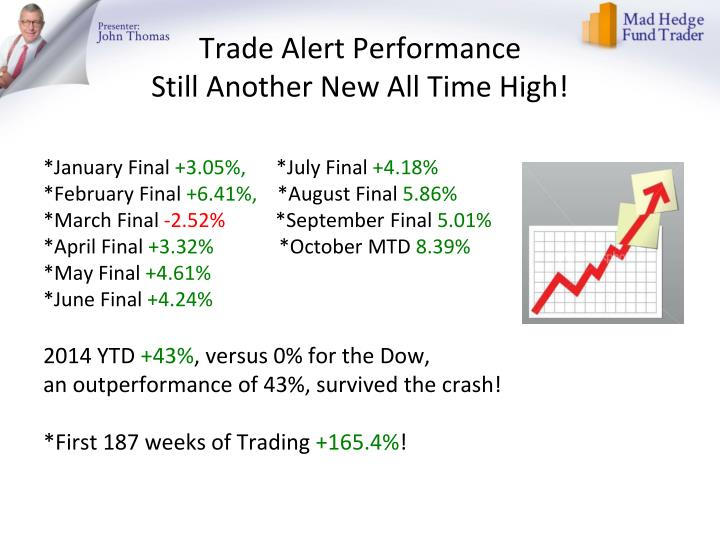 Trade alert performance still another new all time high