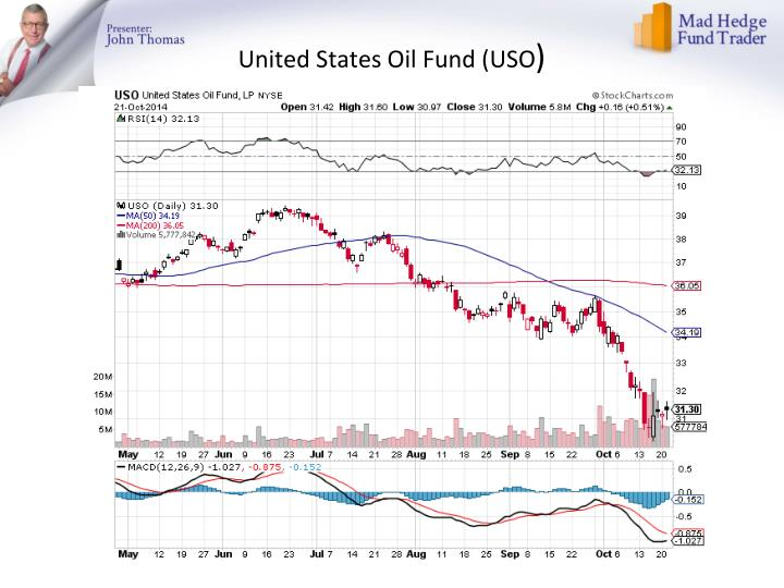 United States Oil Fund (USO