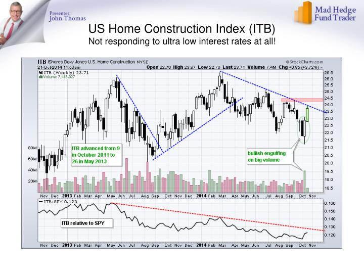 US Home Construction Index (ITB)