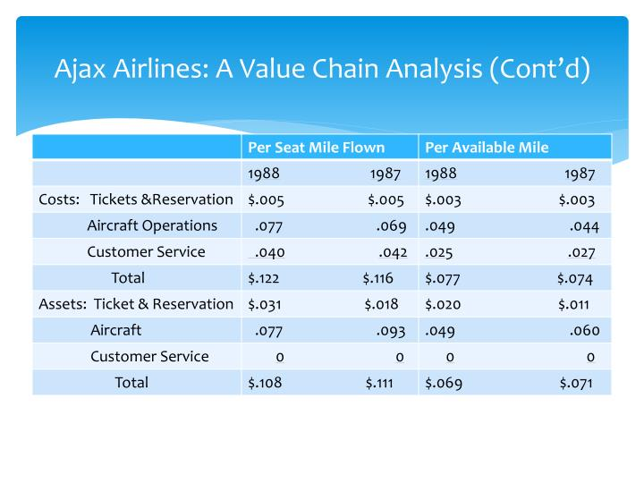 southwest airlines value chain analysis Value chain profitability an analysis of the the value created by airlines is not on the airline industry and on the aviation value and supply chain.