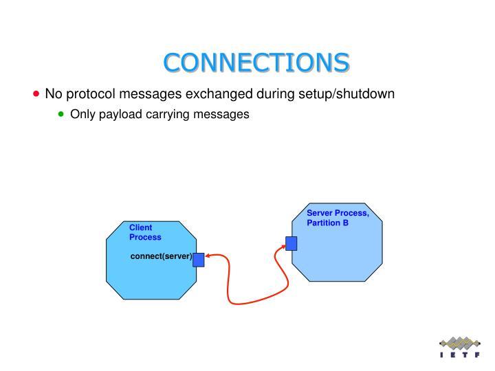 Client Process