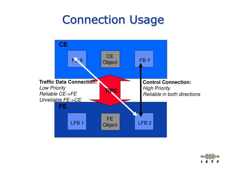 Connection Usage