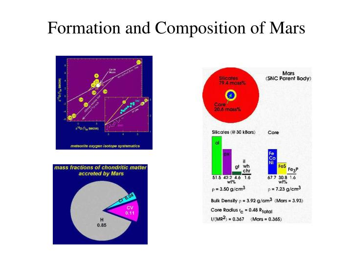 Formation and Composition of Mars