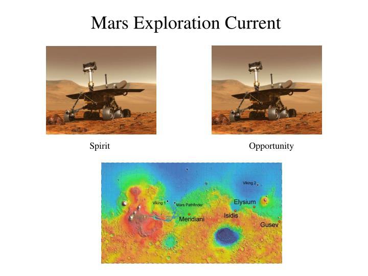 Mars Exploration Current