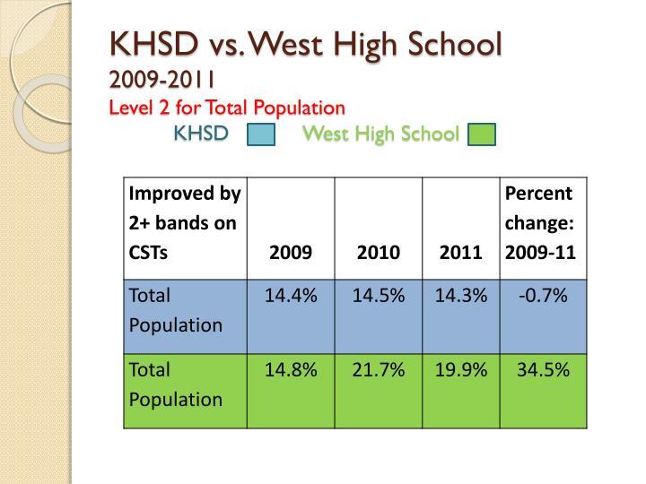 KHSD vs. West High School