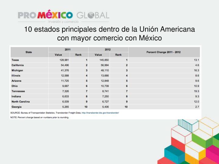 10 estados principales dentro de la Unión Americana con mayor comercio con México