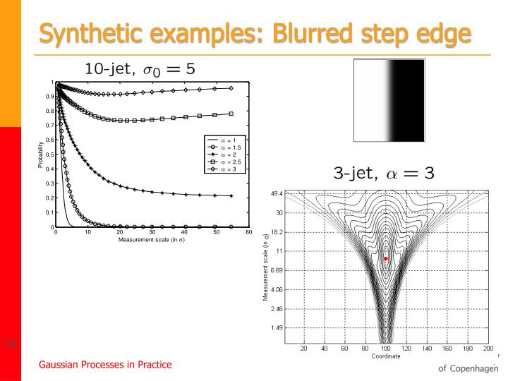 Synthetic examples: Blurred step edge