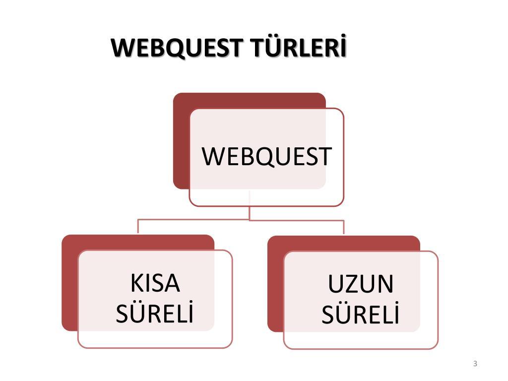 rádiometrické datovania webquest