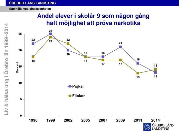 Liv & hälsa ung i Örebro län 1999–2014