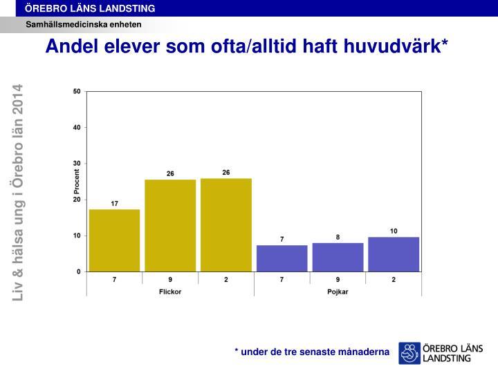 Liv & hälsa ung i Örebro län 2014