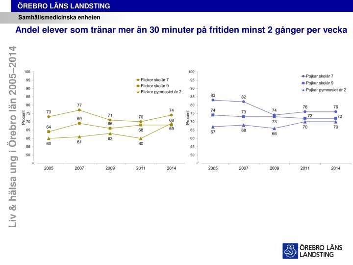 Liv & hälsa ung i Örebro län 2005–2014