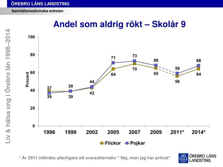 Liv & hälsa ung i Örebro län 1996–2014