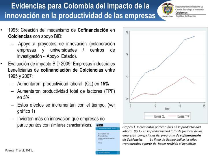 Evidencias para Colombia del impacto de la innovación en la productividad de las empresas