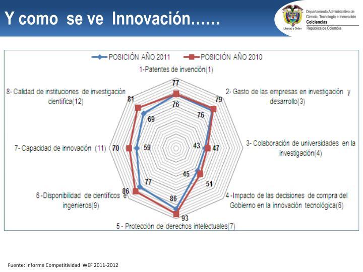 Y como  se ve  Innovación……