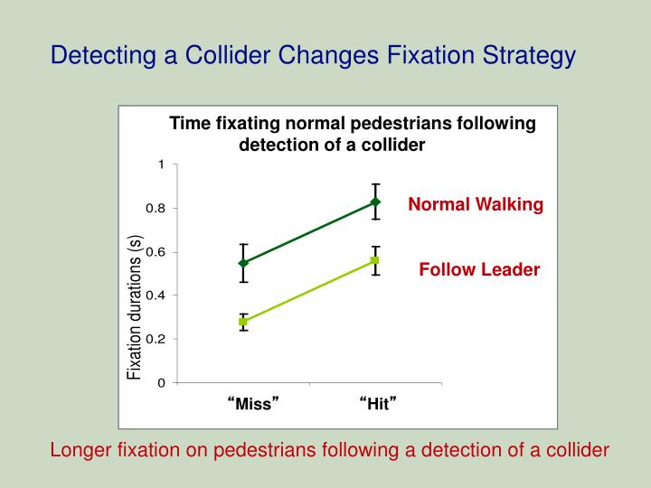 Detecting a Collider Changes Fixation Strategy