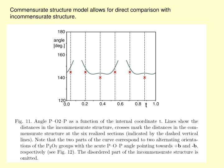 Commensurate structure model allows for direct comparison with incommensurate structure.