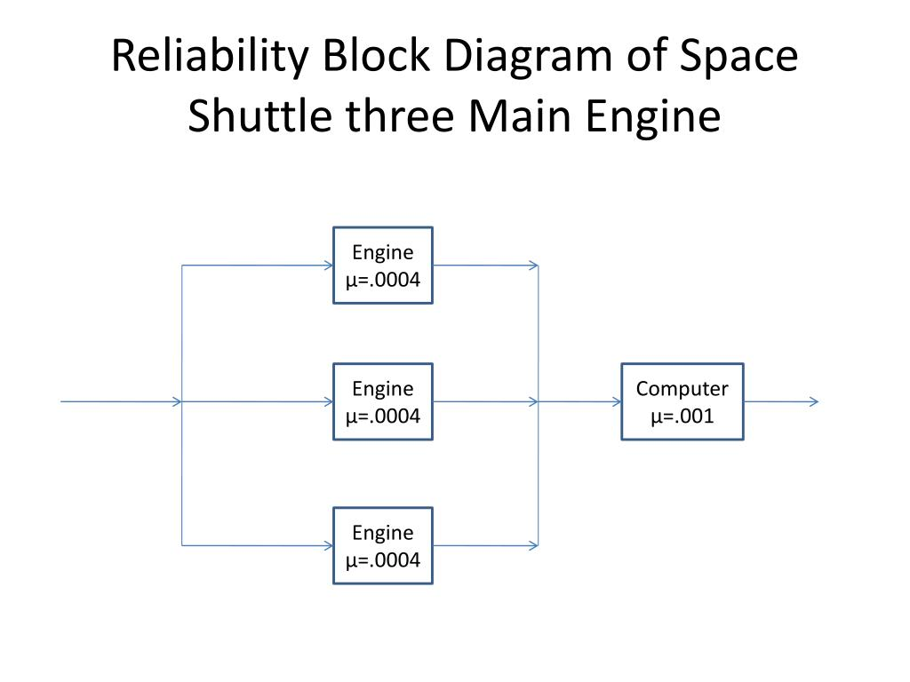 Block Diagram Of A Space Shuttle Electrical Wiring Diagrams Ppt Reliability Three Main Engine Rh Slideserve Com Columbia