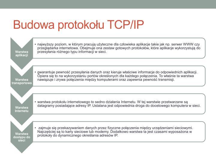 Budowa protokołu TCP/IP