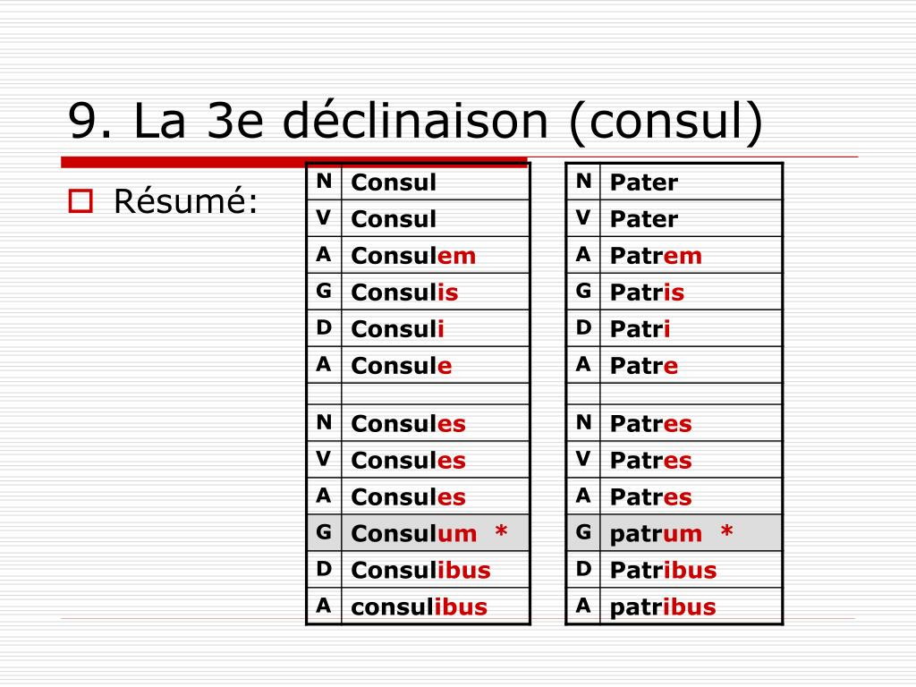 Ppt Note De Cours Latin 2e Sec Powerpoint Presentation Free Download Id 6937266