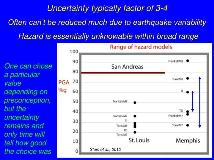 Uncertainty typically factor of 3-4