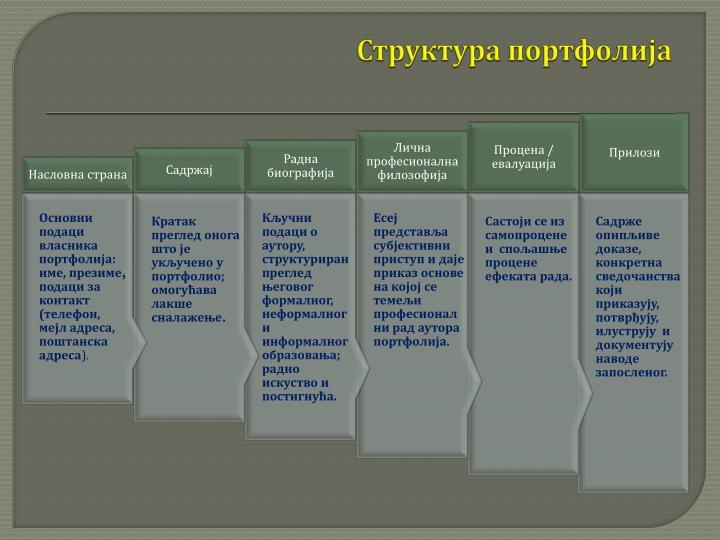 Структура портфолија