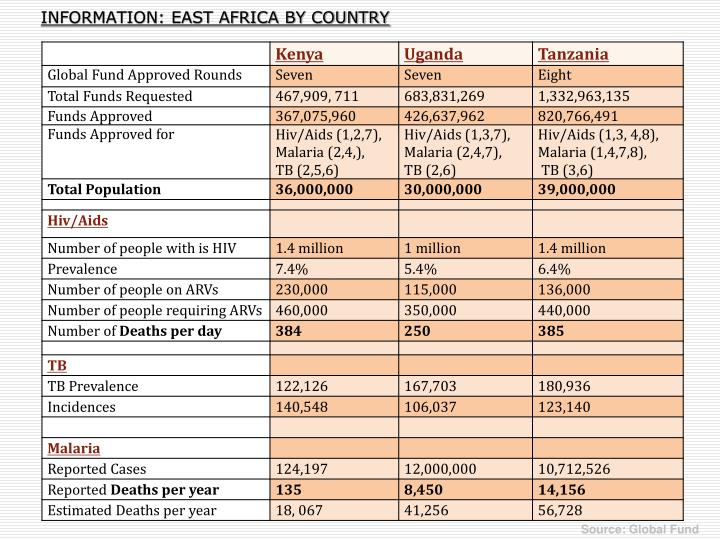 INFORMATION: EAST AFRICA BY COUNTRY