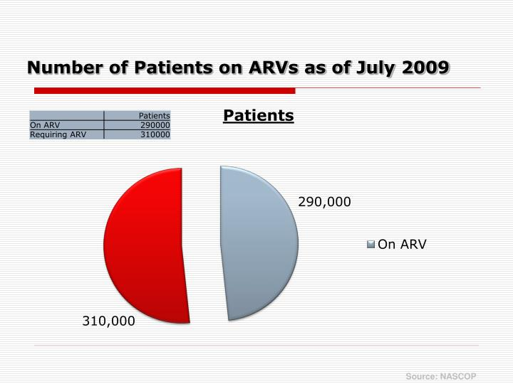Number of Patients on ARVs as of July 2009