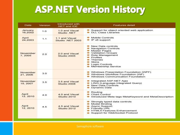 ASP.NET Version History