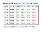 table 2 rmf results for cm tma and nlz2