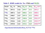 table 5 rmf results for no tma and nlz2