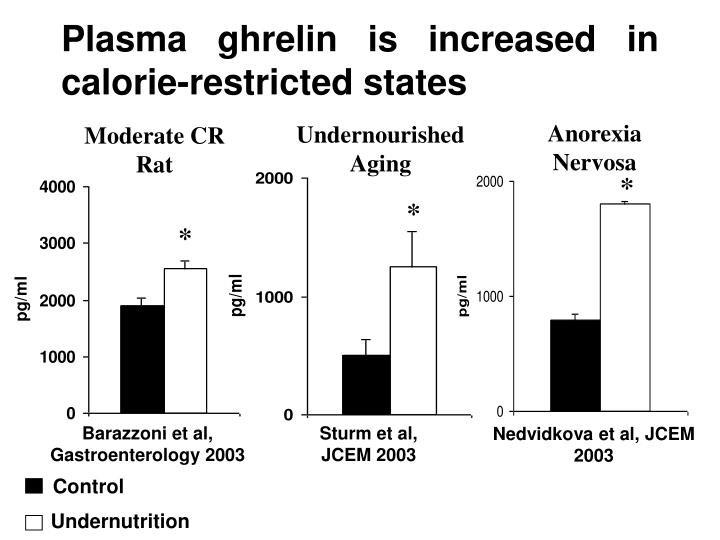 Plasma ghrelin is increased in calorie-restricted states