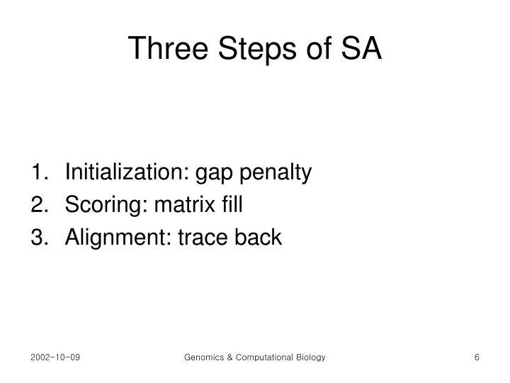 Three Steps of SA