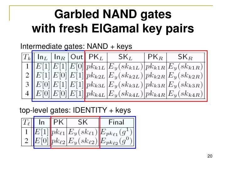 Garbled NAND gates