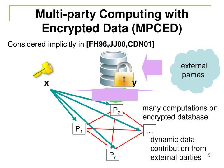 Multi party computing with encrypted data mpced