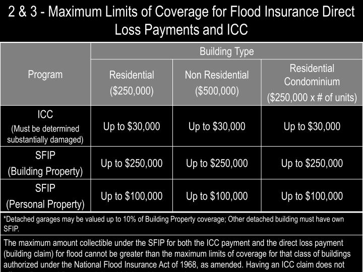 2 & 3 - Maximum Limits of Coverage for Flood Insurance Direct Loss Payments and ICC