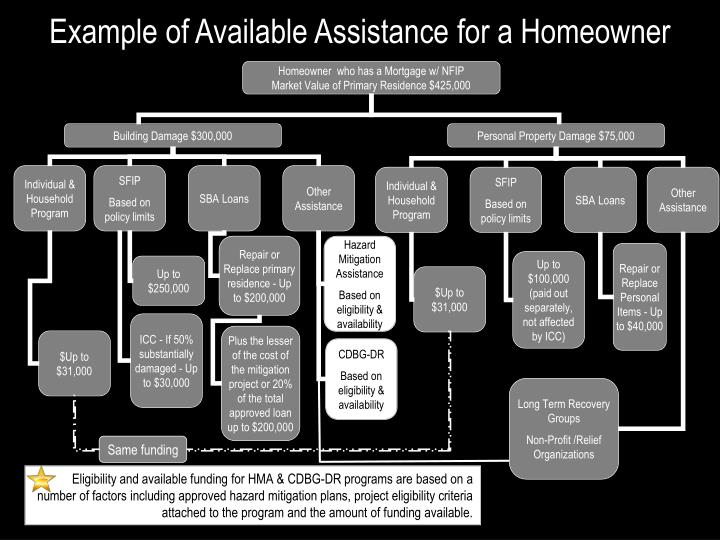Example of Available Assistance for a Homeowner