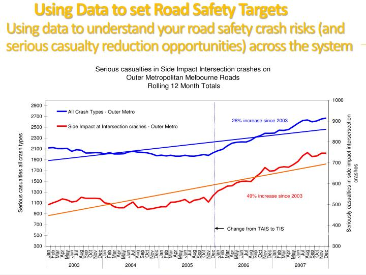 Over the last 5 years the most common crash types (run-off-road, side impact at intersection, rear-end and head-on) account for 72 per cent of all fatal crashes on Victoria's roads each year