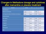changes in methadone dosage and cytokines after memantine or placebo treatment