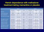 heroin dependence with methadone treatment taking memantine or placebo