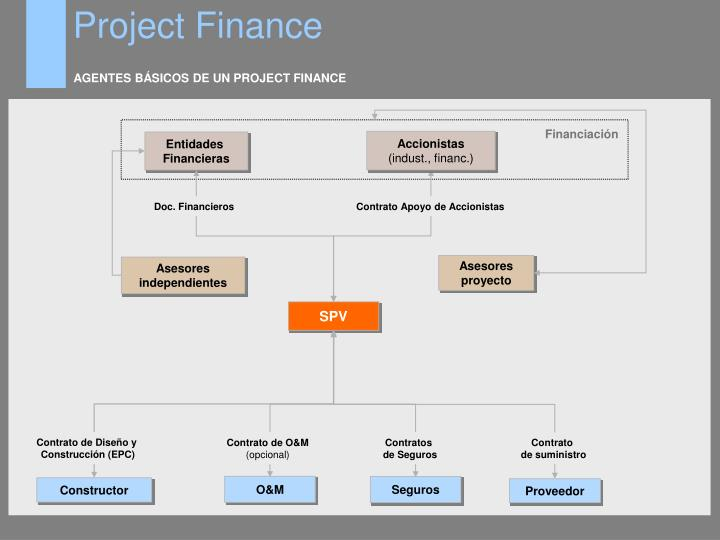AGENTES BÁSICOS DE UN PROJECT FINANCE