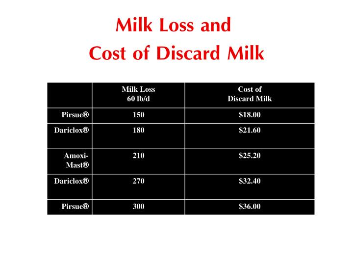 Milk Loss and
