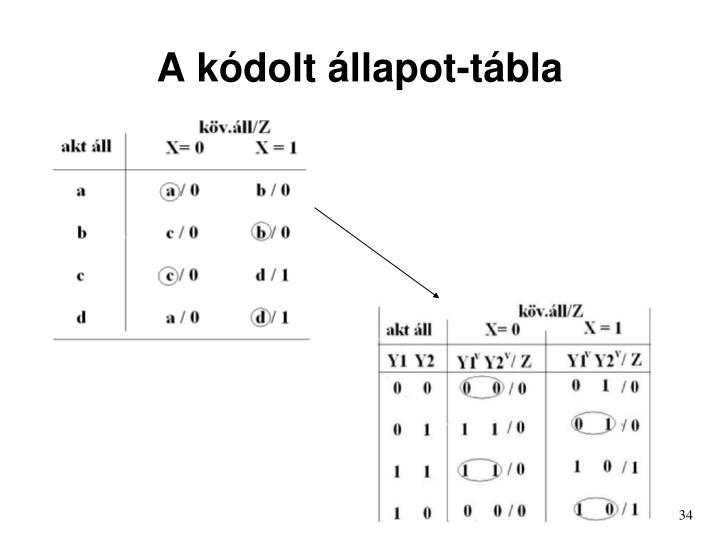 A kódolt állapot-tábla