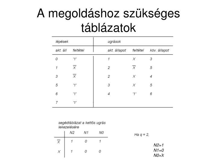 A megoldáshoz szükséges táblázatok