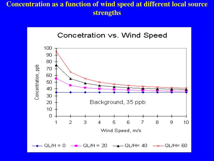 Concentration as a function of wind speed at different local source strengths