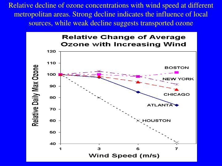 Relative decline of ozone concentrations with wind speed at different metropolitan areas. Strong decline indicates the influence of local sources, while weak decline suggests transported ozone