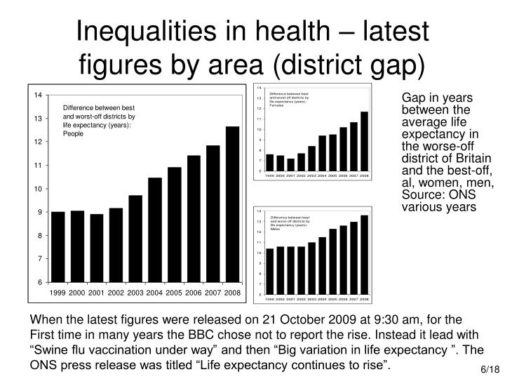 Inequalities in health – latest figures by area (district gap)