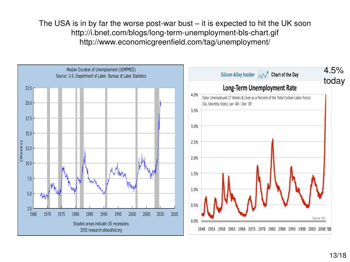 The USA is in by far the worse post-war bust – it is expected to hit the UK soon