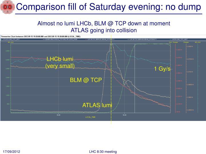 Comparison fill of Saturday evening: no dump